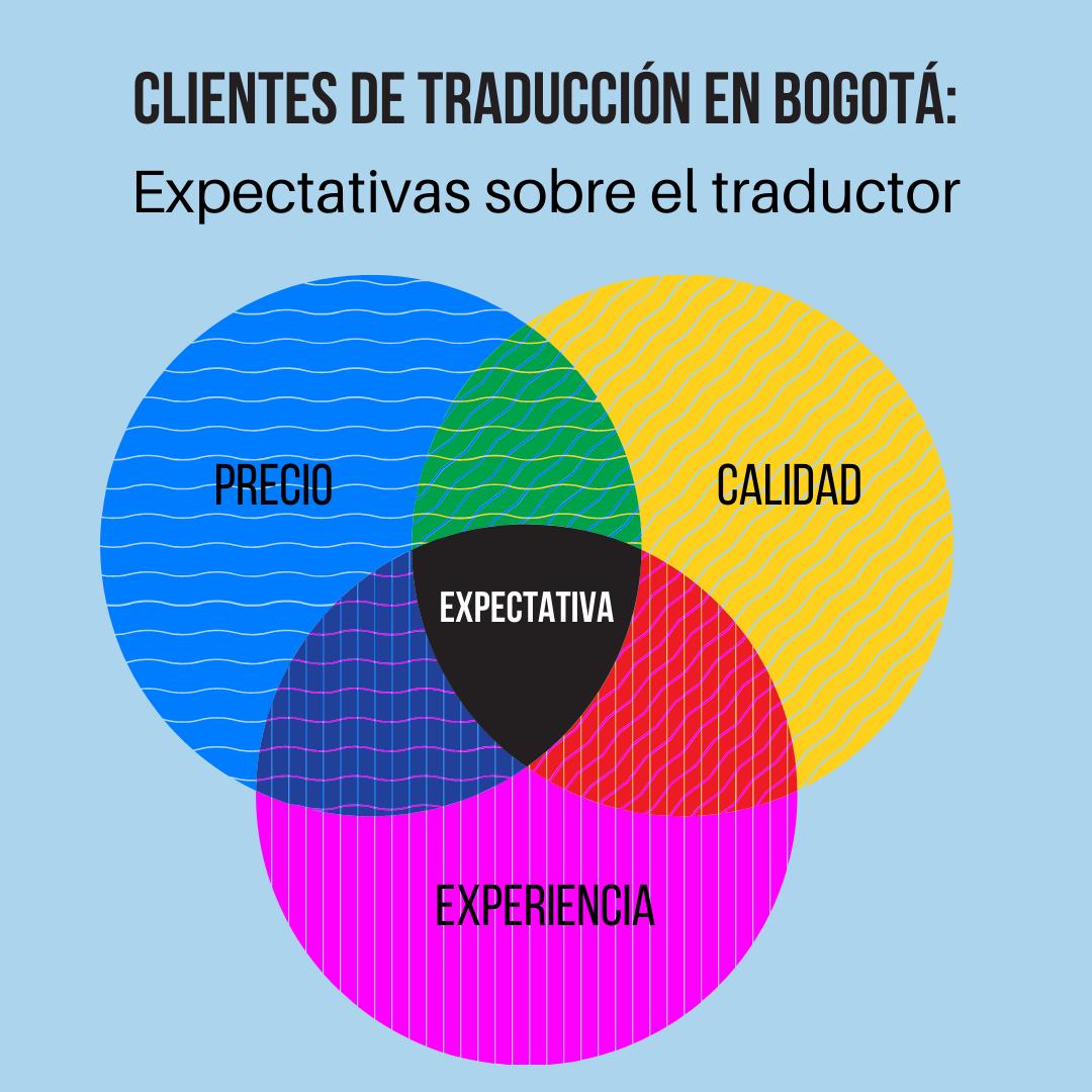 Clientes De Traducción: Expectativas